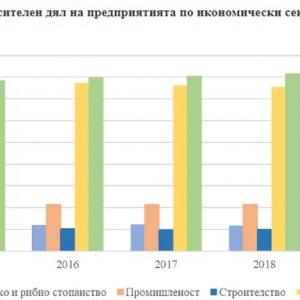 Дейност на нефинансовите предприятия в област Стара Загора през 2019 г.